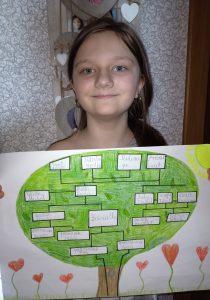 Drzewo genealogiczne 1
